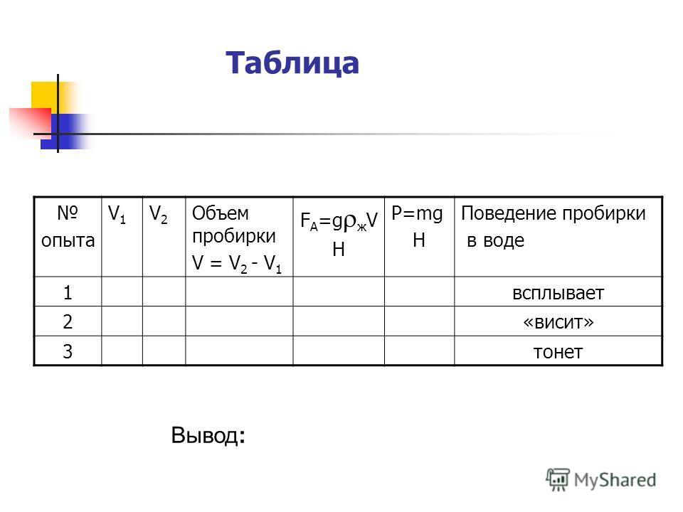 Таблица Вывод: опыта V1V1 V2V2 Объем пробирки V = V 2 - V 1 F А =g ж V Н P=mg Н Поведение пробирки в воде 1всплывает 2«висит» 3тонет