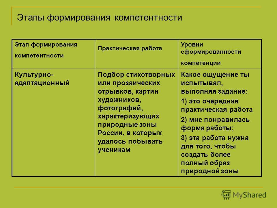 Этапы формирования компетентности Этап формирования компетентности Практическая работа Уровни сформированности компетенции Культурно- адаптационный Подбор стихотворных или прозаических отрывков, картин художников, фотографий, характеризующих природны