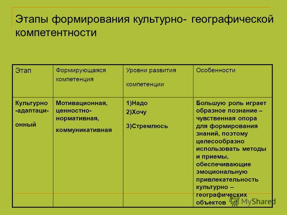 Этапы формирования культурно- географической компетентности Этап Формирующаяся компетенция Уровни развития компетенции Особенности Культурно -адаптаци- онный Мотивационная, ценностно- нормативная, коммуникативная 1)Надо 2)Хочу 3)Стремлюсь Большую рол