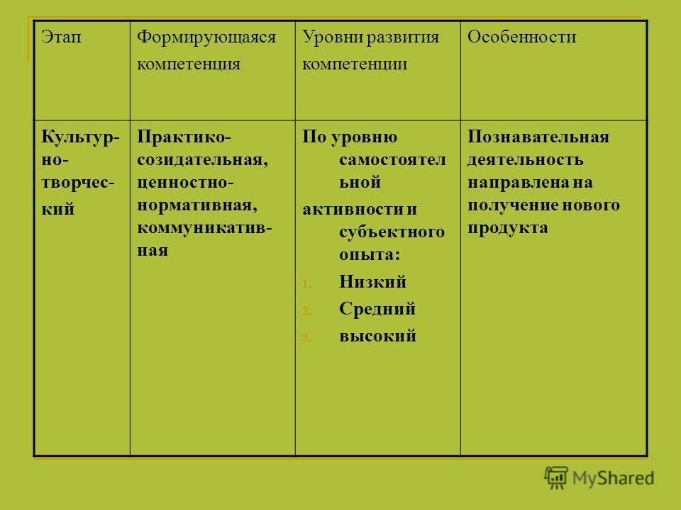 ЭтапФормирующаяся компетенция Уровни развития компетенции Особенности Культур- но- творчес- кий Практико- созидательная, ценностно- нормативная, коммуникатив- ная По уровню самостоятел ьной активности и субъектного опыта: 1. Низкий 2. Средний 3. высо
