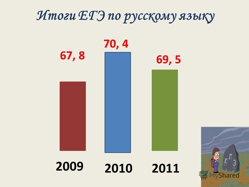 Итоги ЕГЭ по русскому языку 2009 20102011 67, 8 70, 4 69, 5