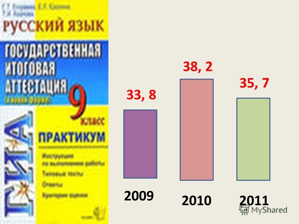 2009 20102011 33, 8 38, 2 35, 7