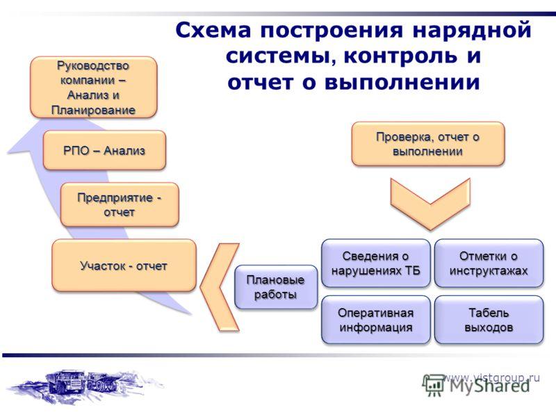 www.vistgroup.ru Схема построения нарядной системы, контроль и отчет о выполнении Руководство компании – Анализ и Планирование РПО – Анализ Предприятие - отчет Участок - отчет Проверка, отчет о выполнении Табель выходов Оперативная информация Сведени