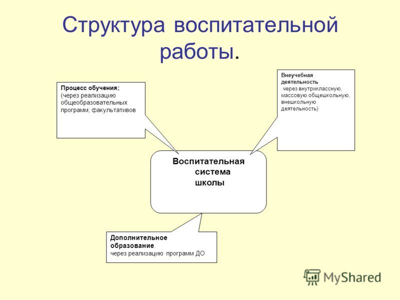 Структура воспитательной работы. Воспитательная система школы Процесс обучения; (через реализацию общеобразовательных программ; факультативов Внеучебная деятельность через внутриклассную, массовую общешкольную, внешкольную деятельность) Дополнительно