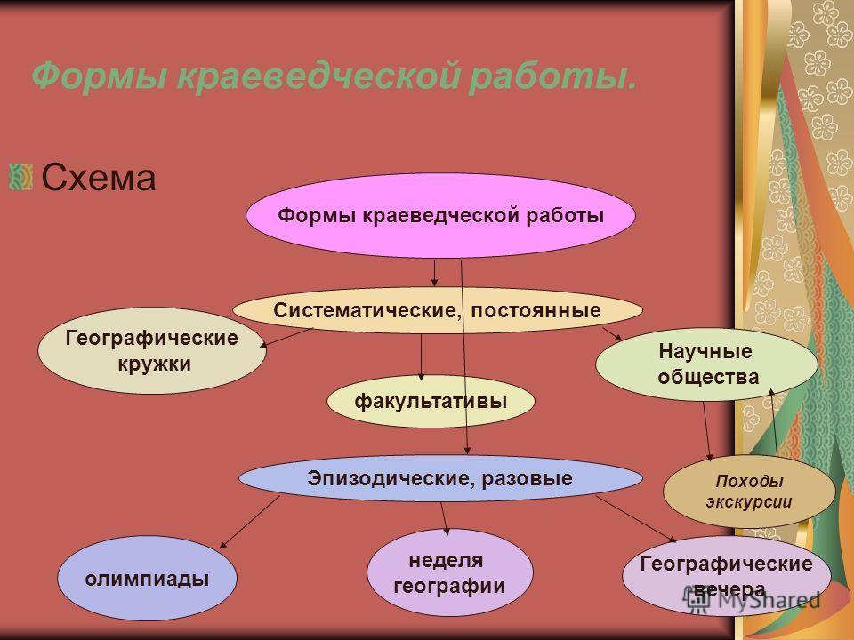 Схема Формы краеведческой