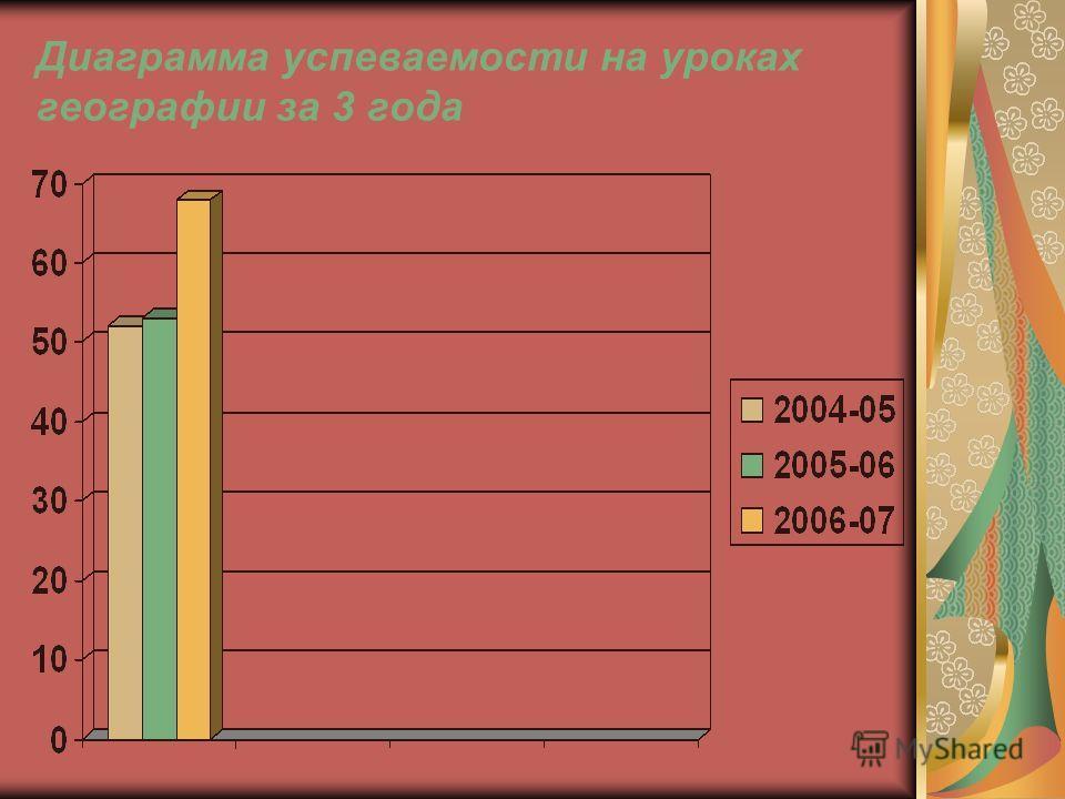 Диаграмма успеваемости на уроках географии за 3 года
