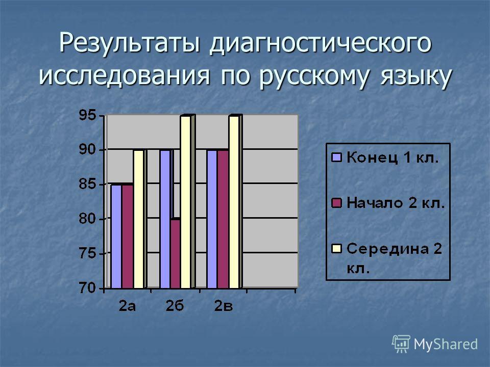 Результаты диагностического исследования по русскому языку
