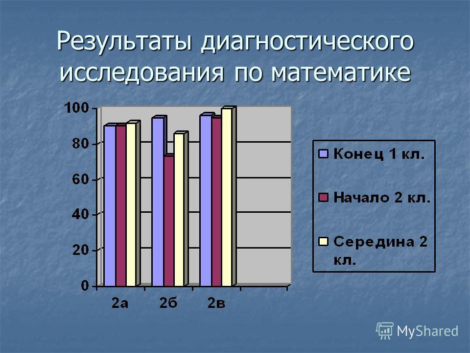 Результаты диагностического исследования по математике