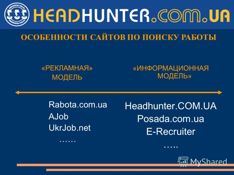 «РЕКЛАМНАЯ» МОДЕЛЬ Rabota.com.ua AJob UkrJob.net …… «ИНФОРМАЦИОННАЯ МОДЕЛЬ» Headhunter.COM.UA Posada.com.ua E-Recruiter ….. ОСОБЕННОСТИ САЙТОВ ПО ПОИСКУ РАБОТЫ