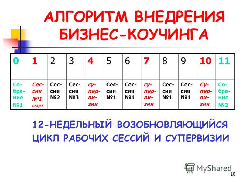 10 АЛГОРИТМ ВНЕДРЕНИЯ БИЗНЕС-КОУЧИНГА 12-НЕДЕЛЬНЫЙ ВОЗОБНОВЛЯЮЩИЙСЯ ЦИКЛ РАБОЧИХ СЕССИЙ И СУПЕРВИЗИИ 01234567891011 Со- бра- ние 1 Сес- сия 1 старт Сес- сия 2 Сес- сия 3 су- пер- ви- зия Сес- сия 1 су- пер- ви- зия Сес- сия 1 Су- пер- ви- зия Со- бра