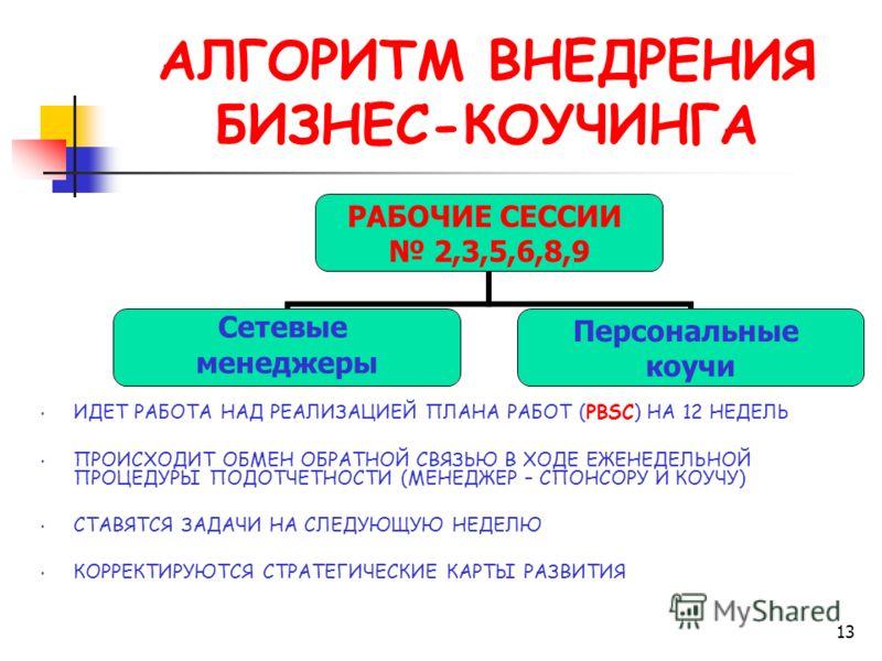 13 АЛГОРИТМ ВНЕДРЕНИЯ БИЗНЕС-КОУЧИНГА ИДЕТ РАБОТА НАД РЕАЛИЗАЦИЕЙ ПЛАНА РАБОТ (PBSC) НА 12 НЕДЕЛЬ ПРОИСХОДИТ ОБМЕН ОБРАТНОЙ СВЯЗЬЮ В ХОДЕ ЕЖЕНЕДЕЛЬНОЙ ПРОЦЕДУРЫ ПОДОТЧЕТНОСТИ (МЕНЕДЖЕР – СПОНСОРУ И КОУЧУ) СТАВЯТСЯ ЗАДАЧИ НА СЛЕДУЮЩУЮ НЕДЕЛЮ КОРРЕКТИР
