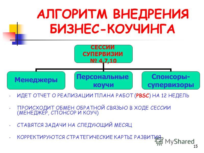 15 АЛГОРИТМ ВНЕДРЕНИЯ БИЗНЕС-КОУЧИНГА ИДЕТ ОТЧЕТ О РЕАЛИЗАЦИИ ПЛАНА РАБОТ (PBSC) НА 12 НЕДЕЛЬ ПРОИСХОДИТ ОБМЕН ОБРАТНОЙ СВЯЗЬЮ В ХОДЕ СЕССИИ (МЕНЕДЖЕР, СПОНСОР И КОУЧ) СТАВЯТСЯ ЗАДАЧИ НА СЛЕДУЮЩИЙ МЕСЯЦ КОРРЕКТИРУЮТСЯ СТРАТЕГИЧЕСКИЕ КАРТЫ РАЗВИТИЯ СЕ