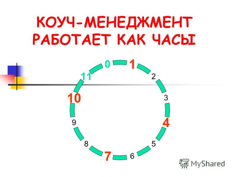 КОУЧ-МЕНЕДЖМЕНТ РАБОТАЕТ КАК ЧАСЫ 1 2 3 4 5 67 8 9 10 11 0