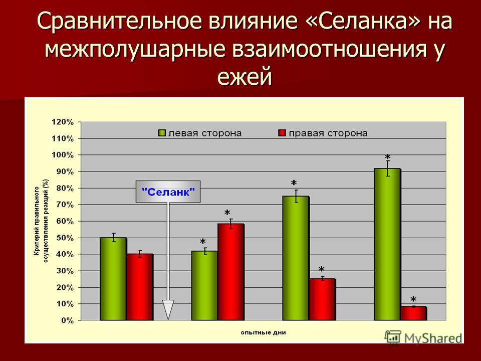 Сравнительное влияние «Селанка» на межполушарные взаимоотношения у ежей