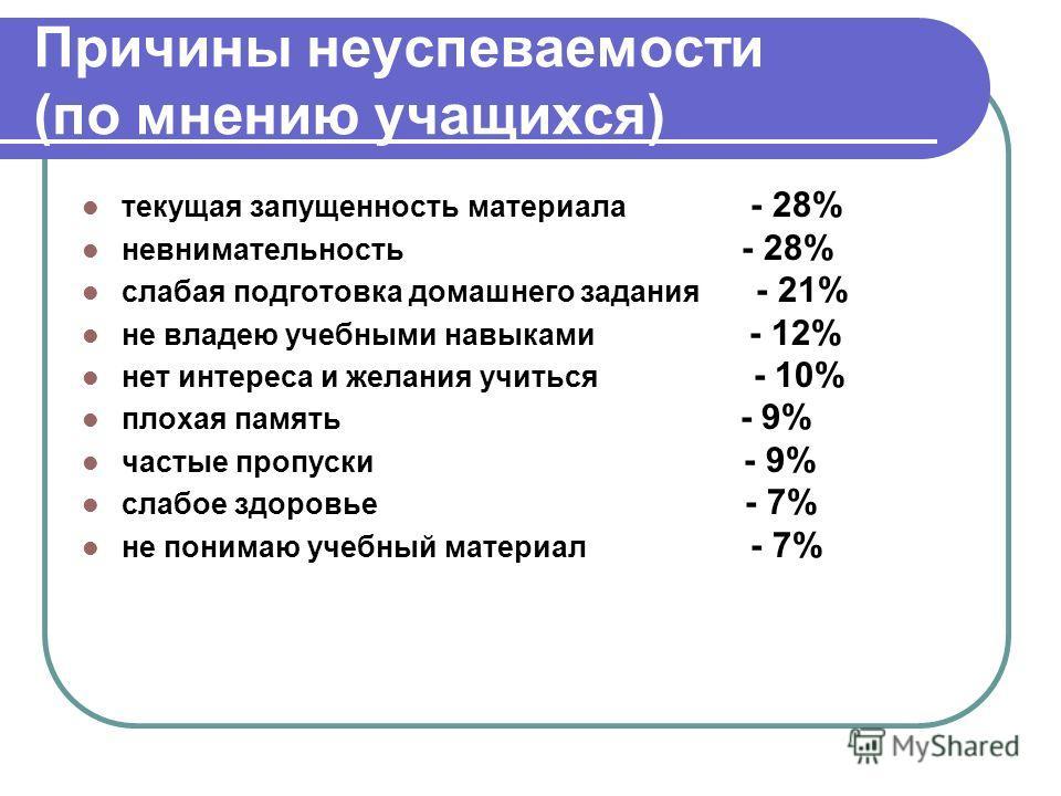 Причины неуспеваемости (по мнению учащихся) текущая запущенность материала - 28% невнимательность - 28% слабая подготовка домашнего задания - 21% не владею учебными навыками - 12% нет интереса и желания учиться - 10% плохая память - 9% частые пропуск