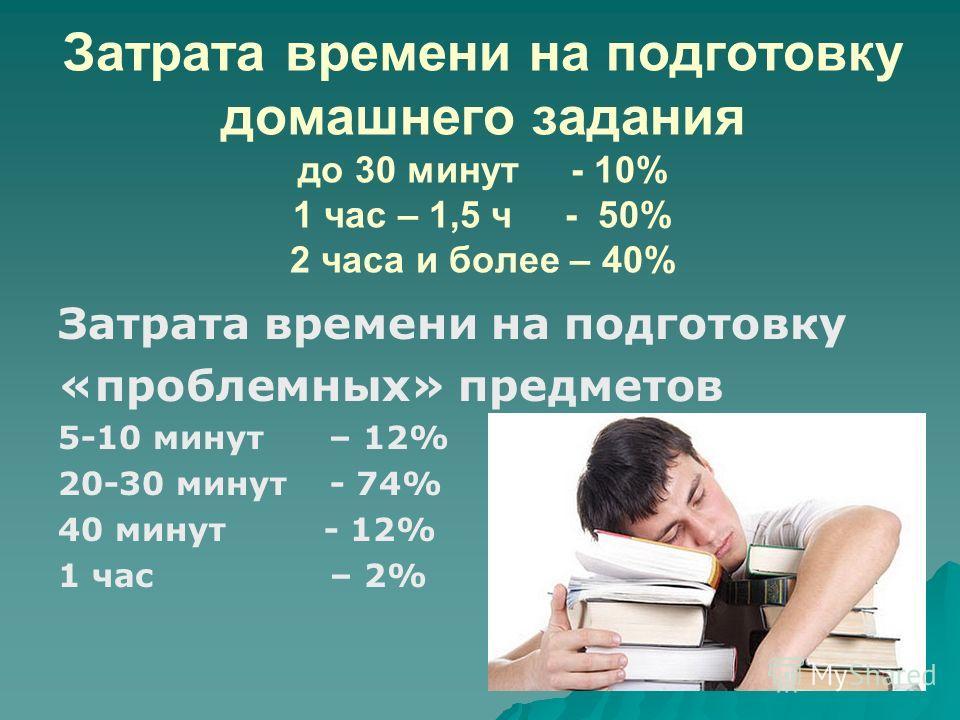 Затрата времени на подготовку домашнего задания до 30 минут - 10% 1 час – 1,5 ч - 50% 2 часа и более – 40% Затрата времени на подготовку «проблемных» предметов 5-10 минут – 12% 20-30 минут - 74% 40 минут - 12% 1 час – 2%