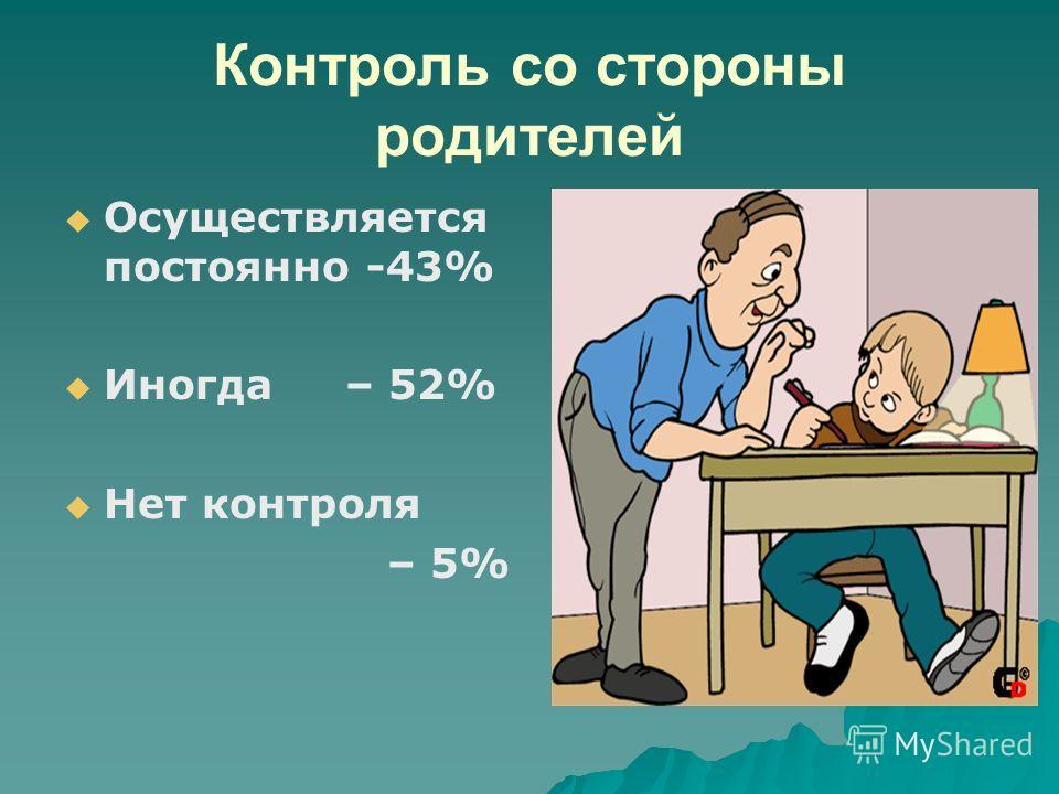 Контроль со стороны родителей Осуществляется постоянно -43% Иногда – 52% Нет контроля – 5%