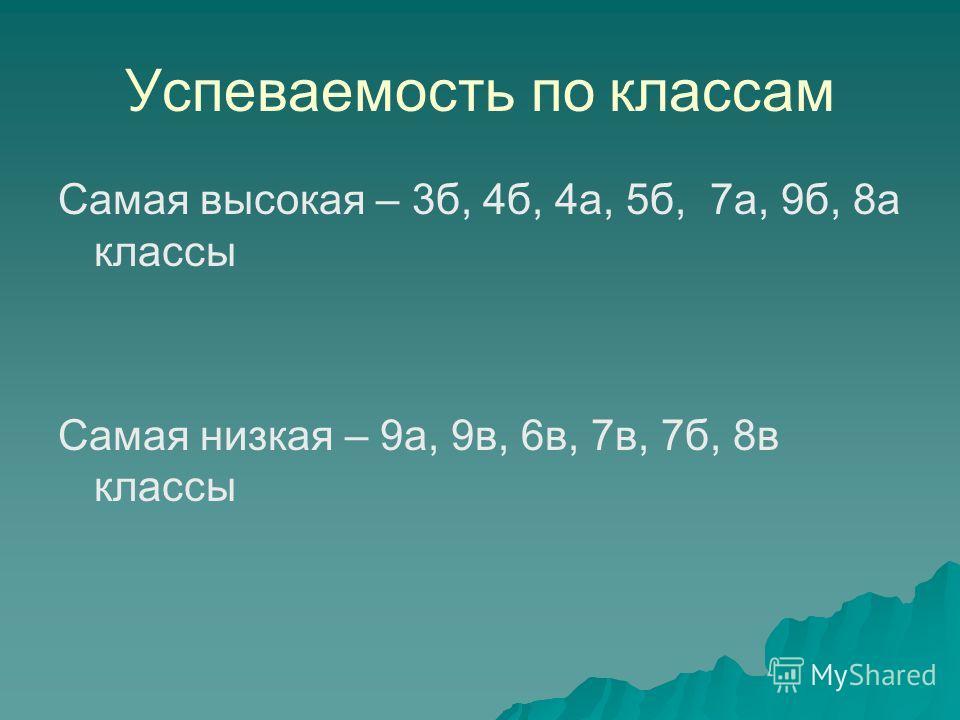 Успеваемость по классам Самая высокая – 3б, 4б, 4а, 5б, 7а, 9б, 8а классы Самая низкая – 9а, 9в, 6в, 7в, 7б, 8в классы