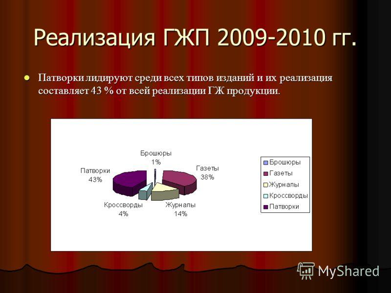 Реализация ГЖП 2009-2010 гг. Патворки лидируют среди всех типов изданий и их реализация составляет 43 % от всей реализации ГЖ продукции. Патворки лидируют среди всех типов изданий и их реализация составляет 43 % от всей реализации ГЖ продукции.