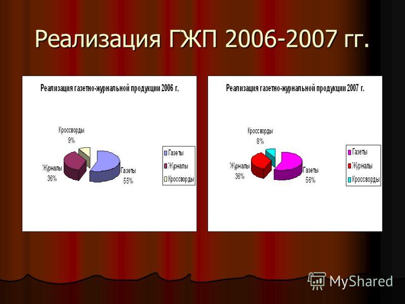 Реализация ГЖП 2006-2007 гг.