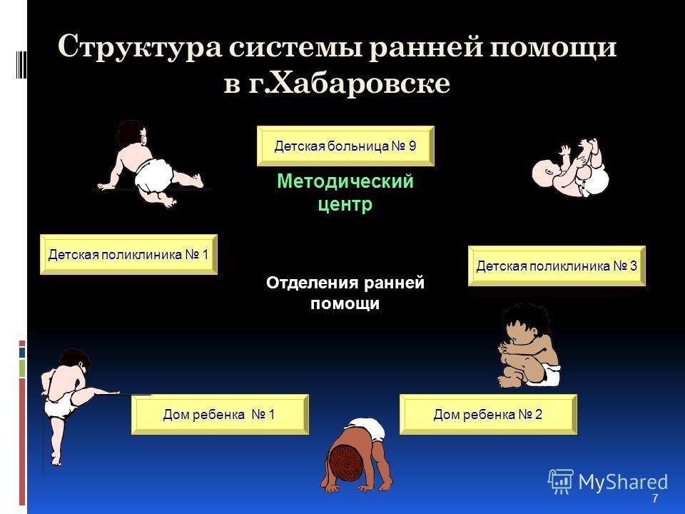 7 Структура системы ранней помощи в г.Хабаровске Детская поликлиника 1 Детская больница 9 Детская поликлиника 3 Методический центр Дом ребенка 1Дом ребенка 2 Отделения ранней помощи