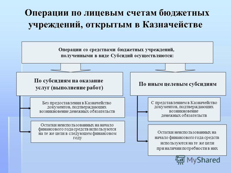 Операции по лицевым счетам бюджетных учреждений, открытым в Казначействе Операции по лицевым счетам бюджетных учреждений, открытым в Казначействе Операции со средствами бюджетных учреждений, полученными в виде Субсидий осуществляются: По субсидиям на