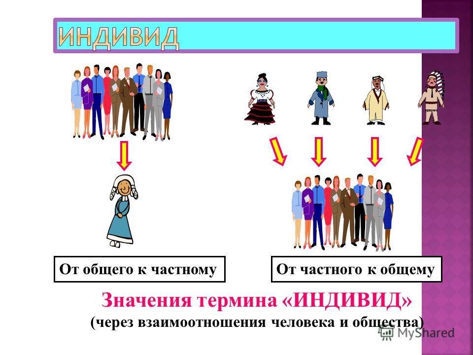 Значения термина «ИНДИВИД» (через взаимоотношения человека и общества) От общего к частномуОт частного к общему