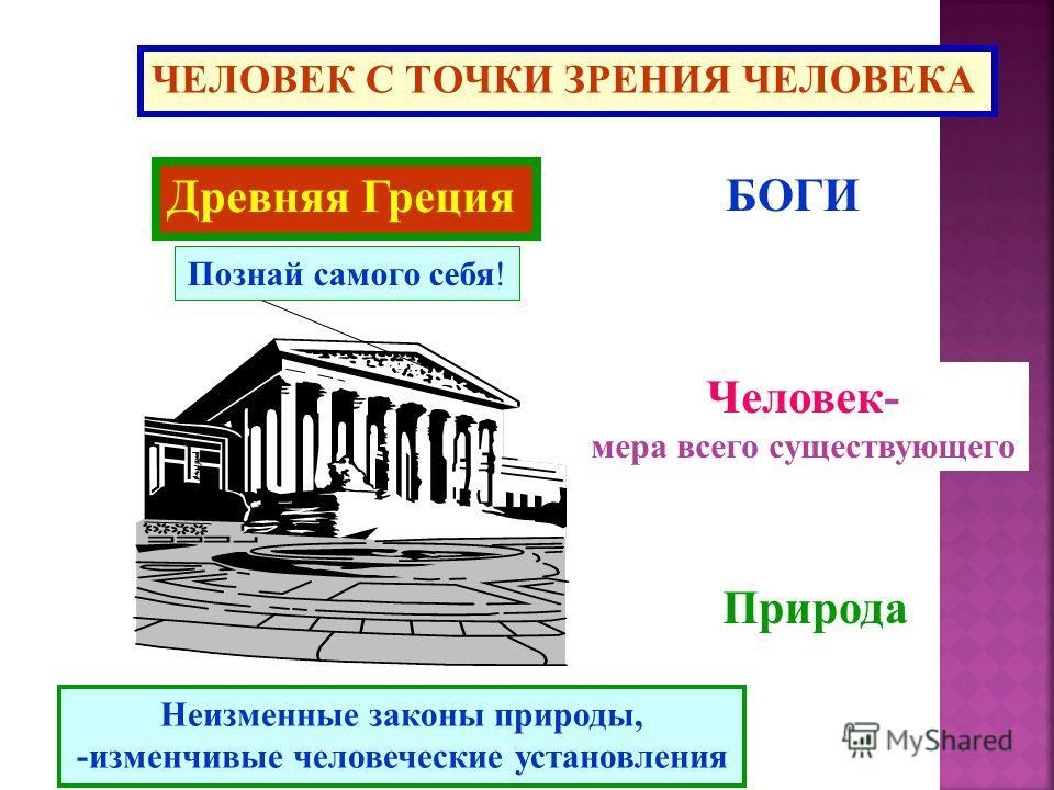 ЧЕЛОВЕК С ТОЧКИ ЗРЕНИЯ ЧЕЛОВЕКА Древняя Греция Познай самого себя! БОГИ Человек- мера всего существующего Природа Неизменные законы природы, -изменчивые человеческие установления