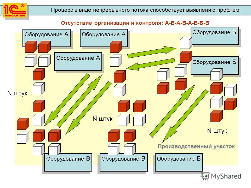 Оборудование А Оборудование Б Оборудование В Производственный участок Отсутствие организации и контроля: А-Б-А-В-А-В-Б-В N штук Процесс в виде непрерывного потока способствует выявлению проблем