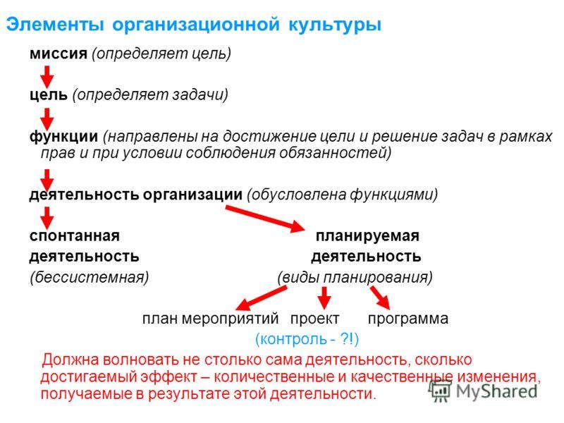 Элементы организационной культуры миссия (определяет цель) цель (определяет задачи) функции (направлены на достижение цели и решение задач в рамках прав и при условии соблюдения обязанностей) деятельность организации (обусловлена функциями) спонтанна