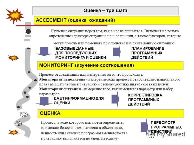 Оценка – три шага АССЕСМЕНТ (оценка ожиданий) МОНИТОРИНГ (изучение соотношения) ОЦЕНКА ДАЕТ ИНФОРМАЦИЮ ДЛЯ ОЦЕНКИ ПЕРЕСМОТР ПРОГРАММНЫХ ДЕЙСТВИЙ ПЛАНИРОВАНИЕ ПРОГРАММНЫХ ДЕЙСТВИЙ КОРРЕКТИРОВКА ПРОГРАММНЫХ ДЕЙСТВИЙ БАЗОВЫЕ ДАННЫЕ ДЛЯ ПОСЛЕДУЮЩИХ МОНИТ