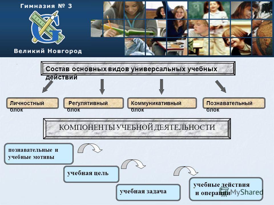 . Состав основных видов универсальных учебных действий Личностный блок Регулятивный блок Коммуникативный блок Познавательный блок КОМПОНЕНТЫ УЧЕБНОЙ ДЕЯТЕЛЬНОСТИ познавательные и учебные мотивы учебная цель учебная задача учебные действия и операции