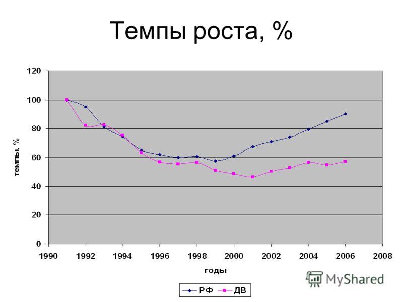Темпы роста, %