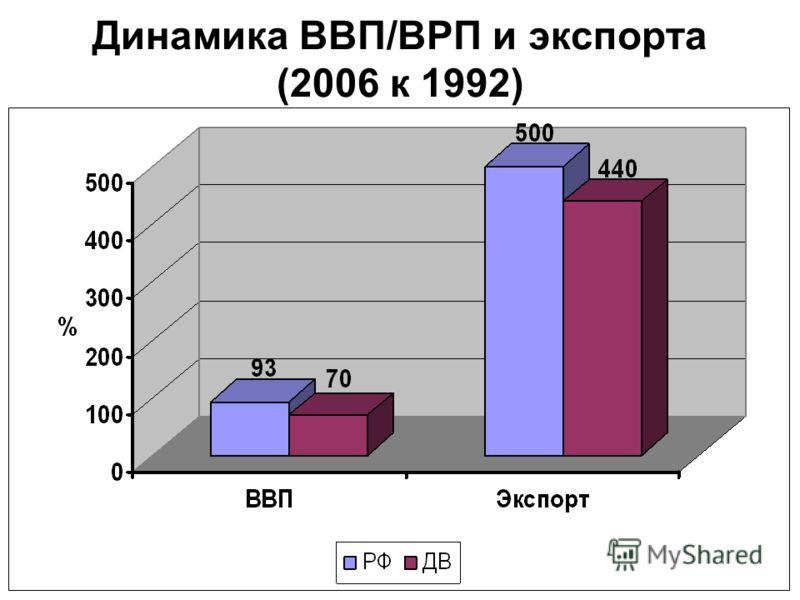 Динамика ВВП/ВРП и экспорта (2006 к 1992)
