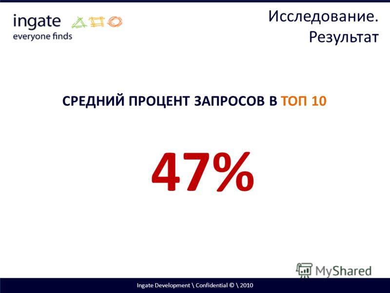 Ingate Development \ Confidential © \ 2010 СРЕДНИЙ ПРОЦЕНТ ЗАПРОСОВ В ТОП 10 47% Исследование. Результат