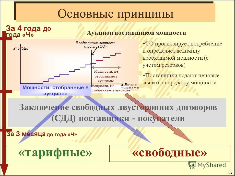 12 Заключение свободных двусторонних договоров (СДД) поставщики - покупатели Основные принципы «тарифные» Руб./Мвт Необходимая мощность (прогноз СО) Мощности, не отобранные в аукционе СО прогнозирует потребление и определяет величину необходимой мощн