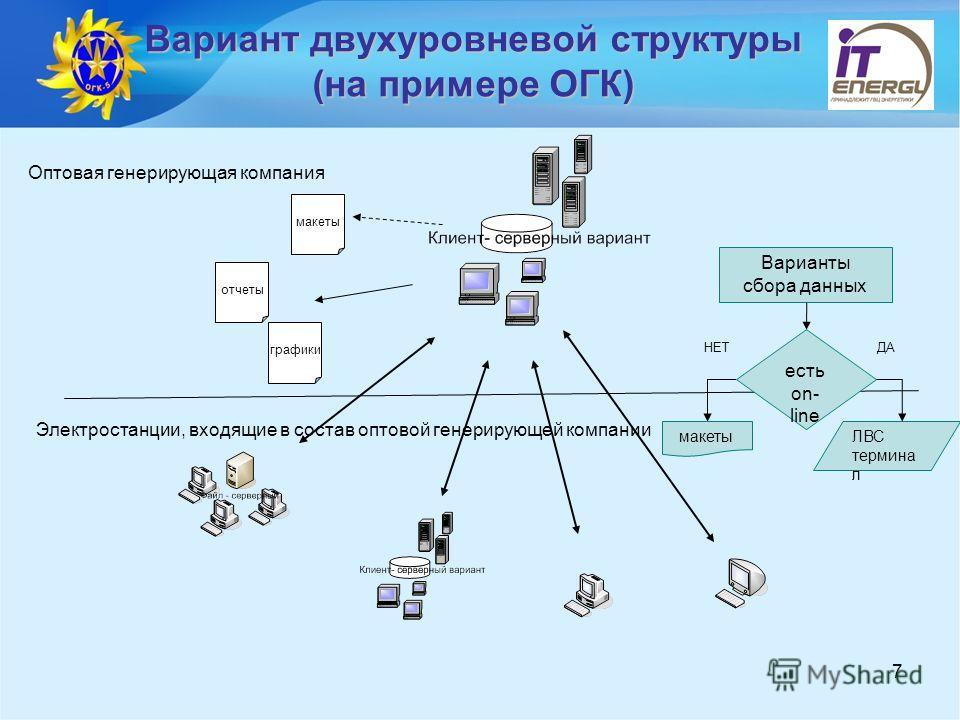 7 Вариант двухуровневой структуры (на примере ОГК) Оптовая генерирующая компания Электростанции, входящие в состав оптовой генерирующей компании Варианты сбора данных есть on- line макетыЛВС термина л НЕТДА отчеты графики макеты