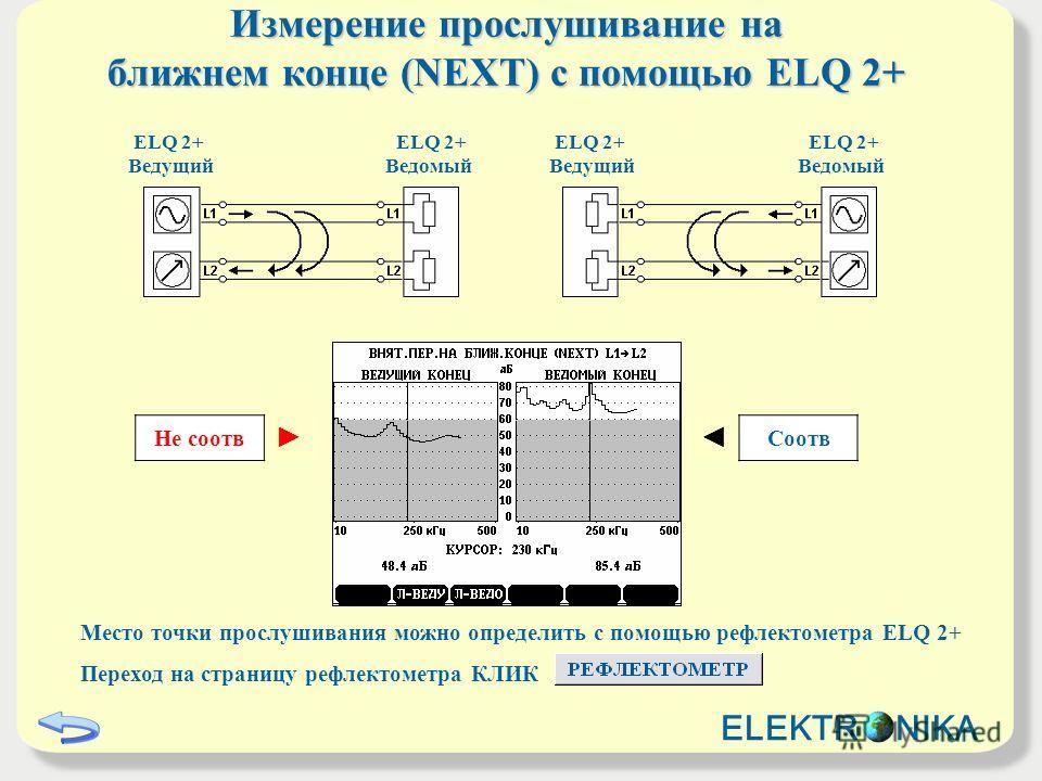 Измерение прослушиваниe на ближнем конце (NEXT) с помощью ELQ 2+ ELQ 2+ Ведущий ELQ 2+ Ведомый ELQ 2+ Ведущий ELQ 2+ Ведомый Не соотв Соотв Место точки прослушивания можно определить с помощью рефлектометра ELQ 2+ Переход на страницу рефлектометра КЛ