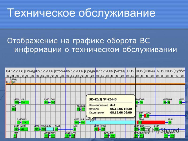 Техническое обслуживание Отображение на графике оборота ВС информации о техническом обслуживании