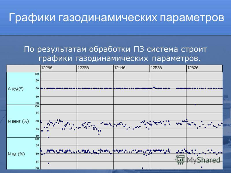 Графики газодинамических параметров По результатам обработки ПЗ система строит графики газодинамических параметров.