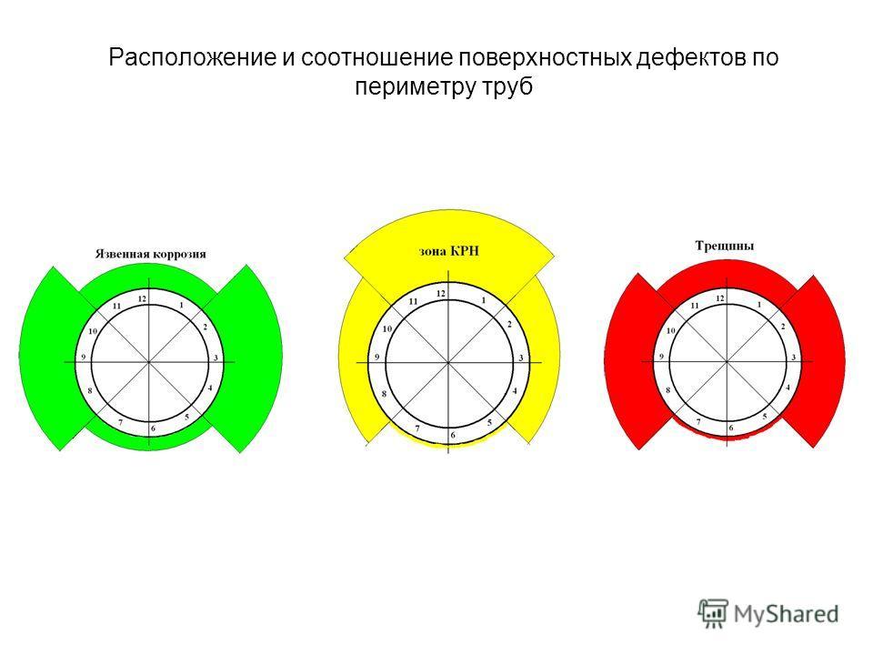 Расположение и соотношение поверхностных дефектов по периметру труб