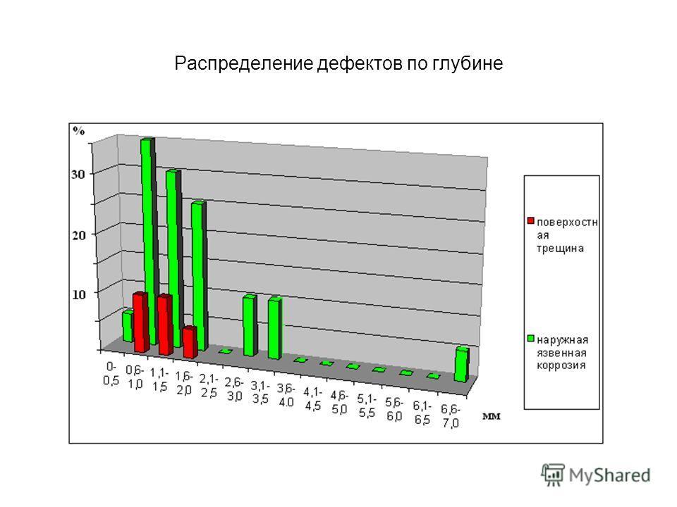 Распределение дефектов по глубине
