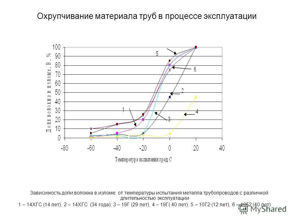 Охрупчивание материала труб в процессе эксплуатации Зависимость доли волокна в изломе от температуры испытания металла трубопроводов с различной длительностью эксплуатации 1 – 14ХГС (14 лет), 2 – 14ХГС (34 года); 3 – 19Г (29 лет), 4 – 19Г( 40 лет); 5
