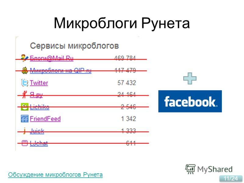 11/24 Микроблоги Рунета Facebook Обсуждение микроблогов Рунета