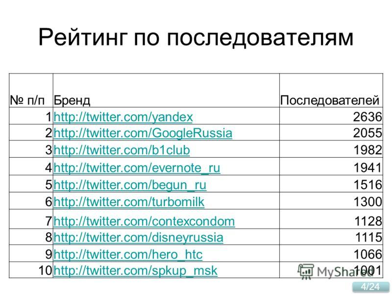 4/24 Рейтинг по последователям п/пБрендПоследователей 1http://twitter.com/yandex2636 2http://twitter.com/GoogleRussia2055 3http://twitter.com/b1club1982 4http://twitter.com/evernote_ru1941 5http://twitter.com/begun_ru1516 6http://twitter.com/turbomil