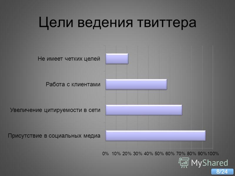 8/24 Цели ведения твиттера