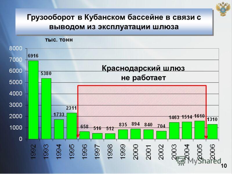 Грузооборот в Кубанском бассейне в связи с выводом из эксплуатации шлюза 10 тыс. тонн Краснодарский шлюз не работает
