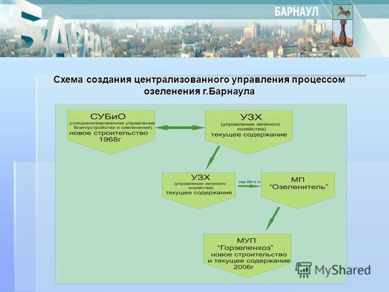 Схема создания централизованного управления процессом озеленения г.Барнаула