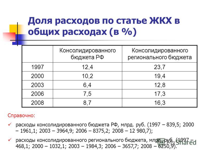 Доля расходов по статье ЖКХ в общих расходах (в %) Консолидированного бюджета РФ Консолидированного регионального бюджета 199712,423,7 200010,219,4 20036,412,8 20067,517,3 20088,716,3 Справочно: расходы консолидированного бюджета РФ, млрд. руб. (1997