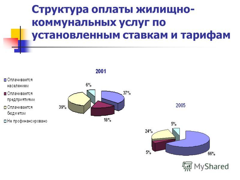 Структура оплаты жилищно- коммунальных услуг по установленным ставкам и тарифам